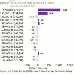 HH income