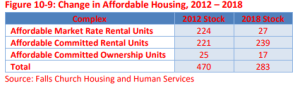 change in affordable housing