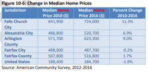 change in median home price