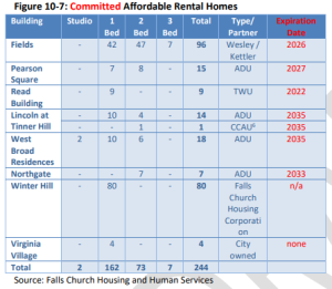 committed affordable housing