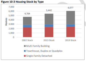 housing stock by type