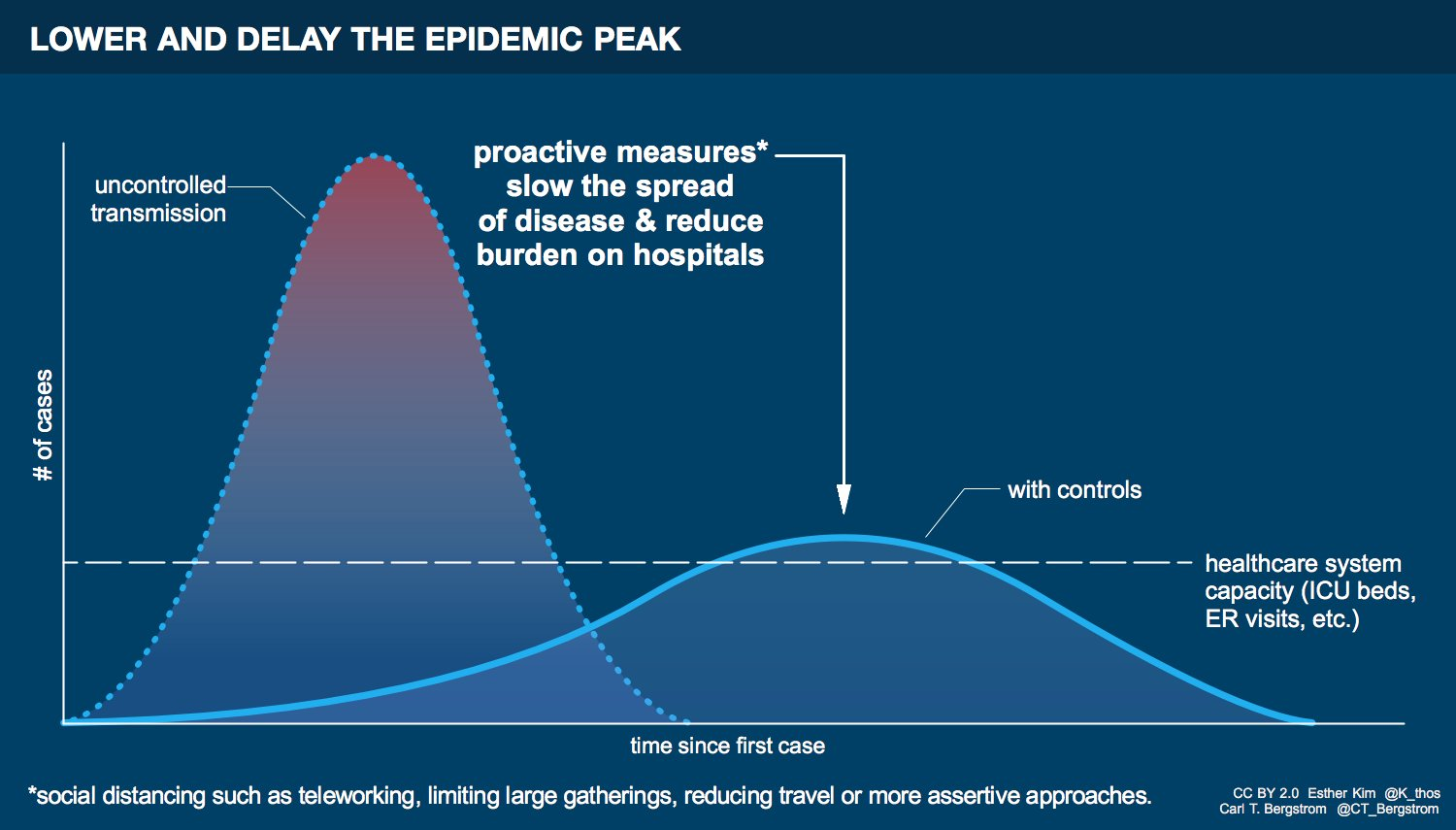 Proactive measures slow the spread of disease and reduce burden on hospitals